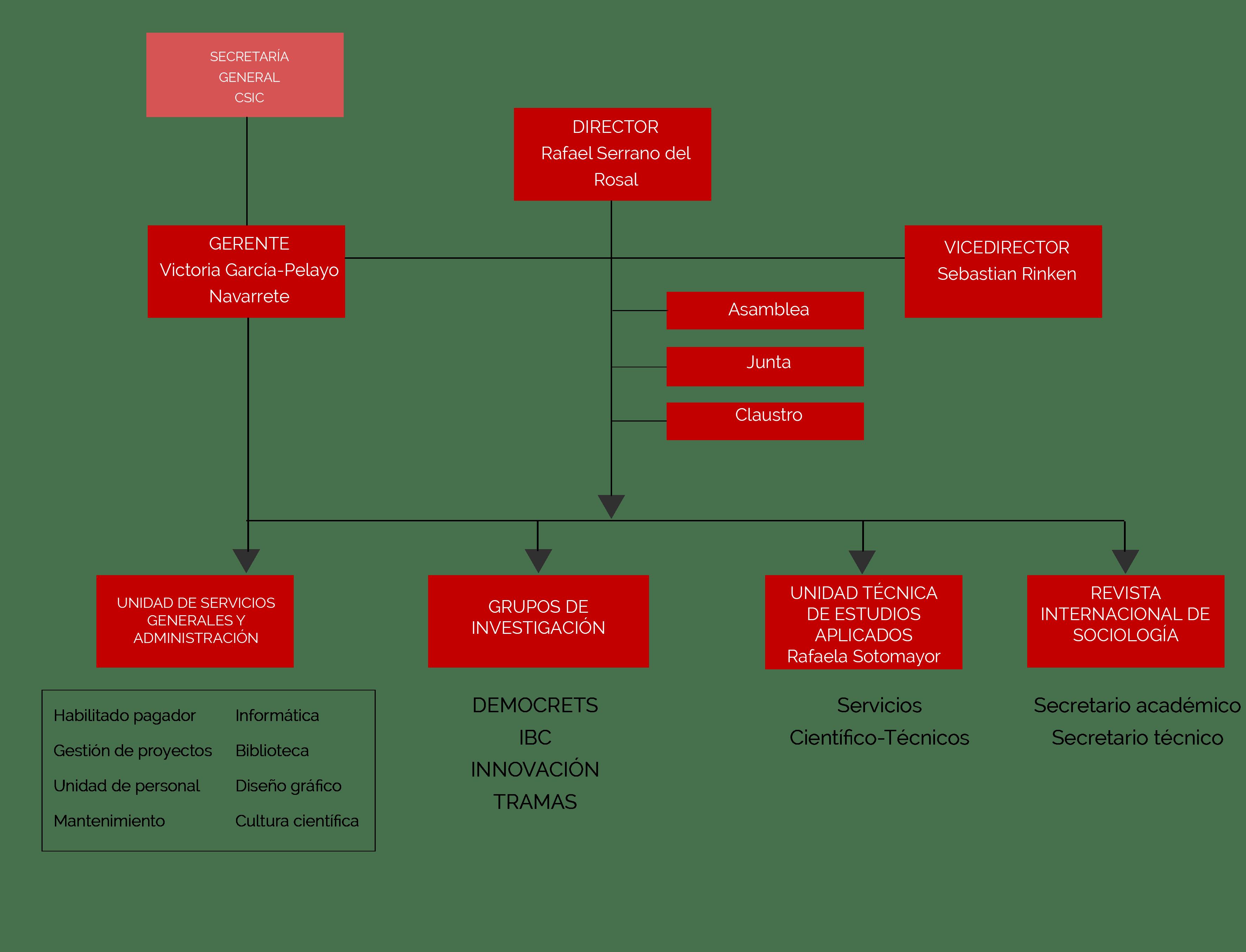 Organigrama Iesa 2021